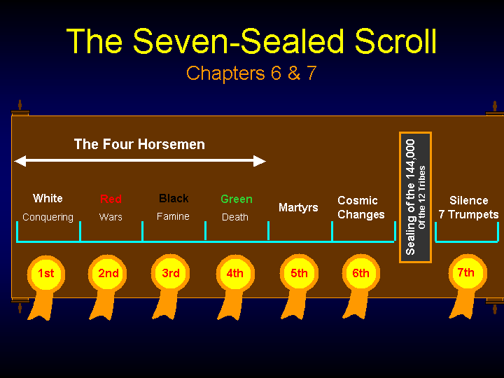 Seven Seals Scroll Here Jpeg